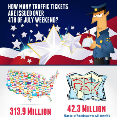 July 4th Traffic Ticket Stats