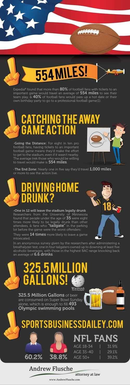 Football Traffic Statistics