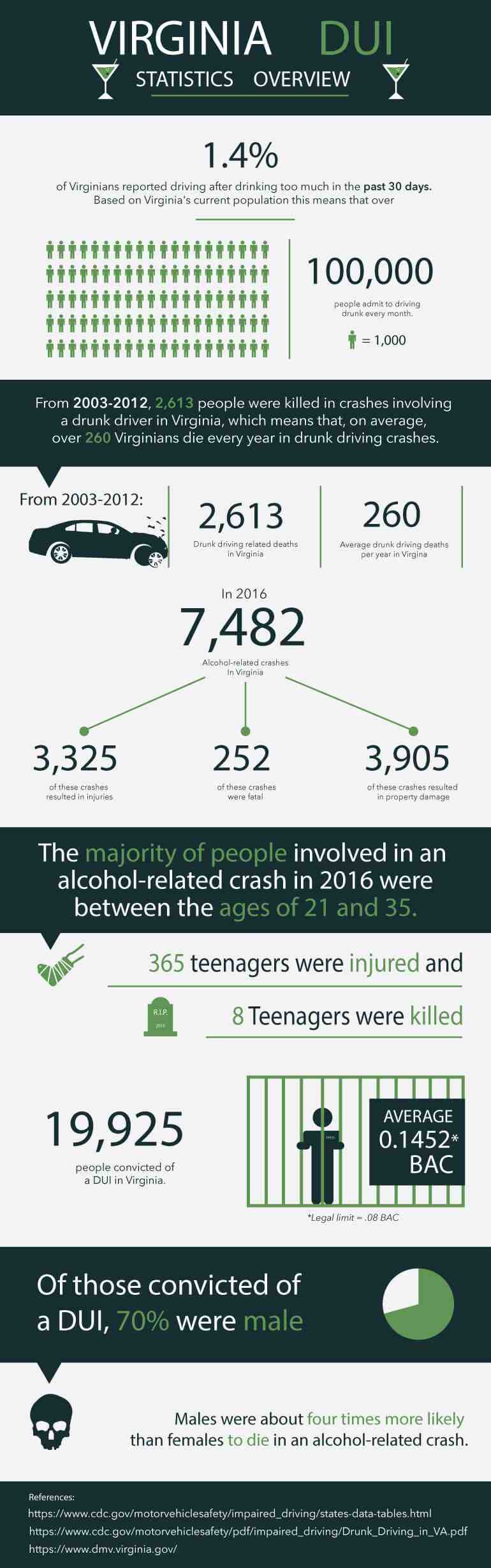 Virginia Drunk Driving Statistics