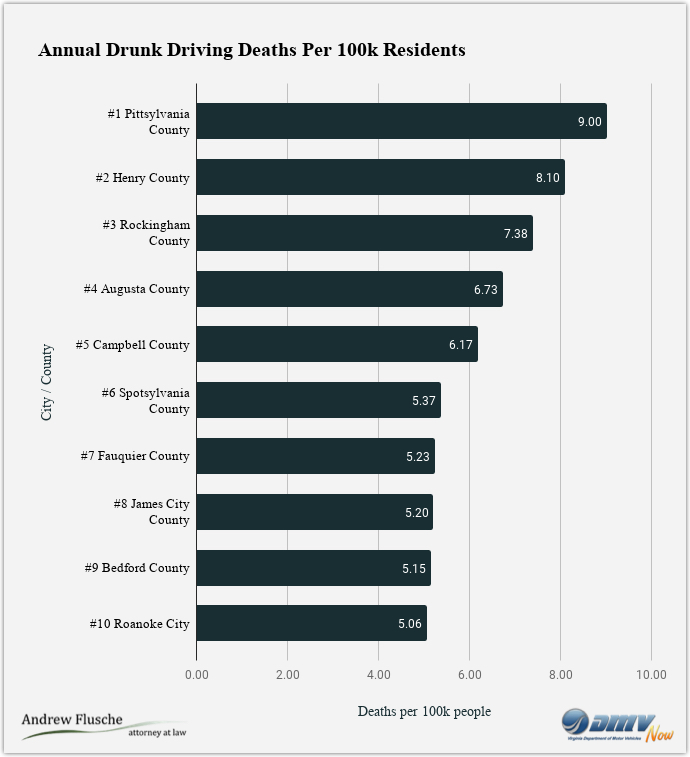 drunk-driving-fatalities-virginia