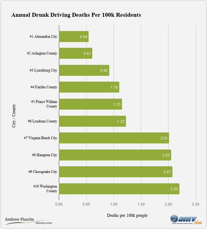 drunk-driving-virginia-safest-cities